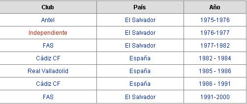 El Magico idolo de El Salvador.